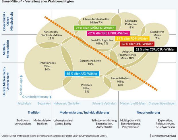 Die Sinus-Milieus und die neue Konfliktlinie unserer Gesellschaft. Grafik: Bertelsmann Stiftung