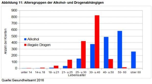 Suchtdiagnose nach Altersgruppen. Grafik: Stadt Leipzig, Suchtbericht 2017