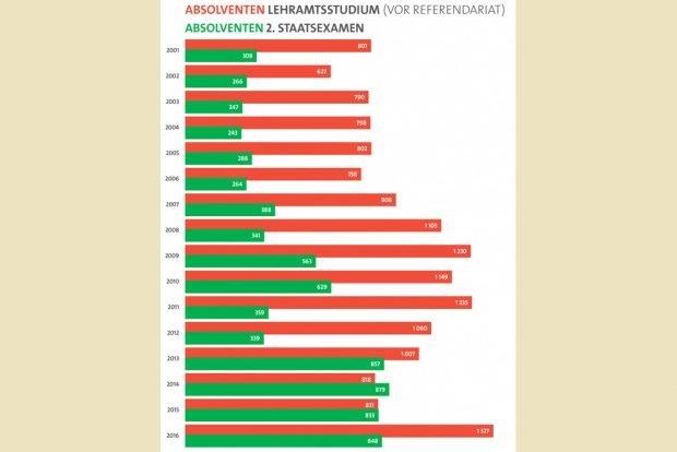 Lehramtsabsolventen und Referendariate in Sachsen. Grafik: SPD-Fraktion Sachsen