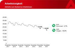 Offizielle Arbeitslosigkeit in Leipzig. Grafik: Arbeitsagentur Leipzig
