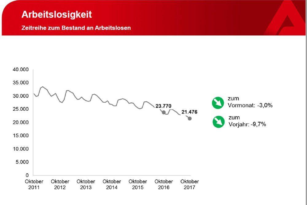 Entwicklung der offiziellen Arbeitslosigkeit in Leipzig. Grafik: Arbeitsagentur Leipzig