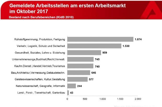 Gemeldete Arbeitsstellen nach Branchen. Grafik: Arbeitsagentur Leipzig