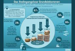 Die Ergebnisse der Befragung zum BGE. Grafik: Splendid Research