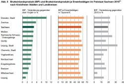 BIP-Entwicklug in den sächsischen Kreisen seit 2010. Grafik: Freistaat Sachsen, Landesamt für Statistik
