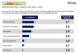 Was fehlt zur Attraktivität des Landlebens? Grafik: Dimap, CDU-Fraktion Sachsen