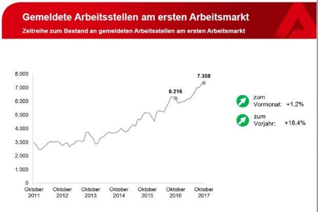 Anstieg der gemeldeten freien Stellen in Leipzig. Grafik: Arbeitsagentur Leipzig