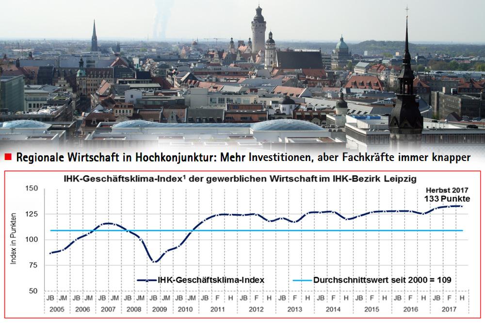 Konjunktur im Kammerbezirk Leipzig. Grafik: IHK zu Leipzig, Foto: L-IZ