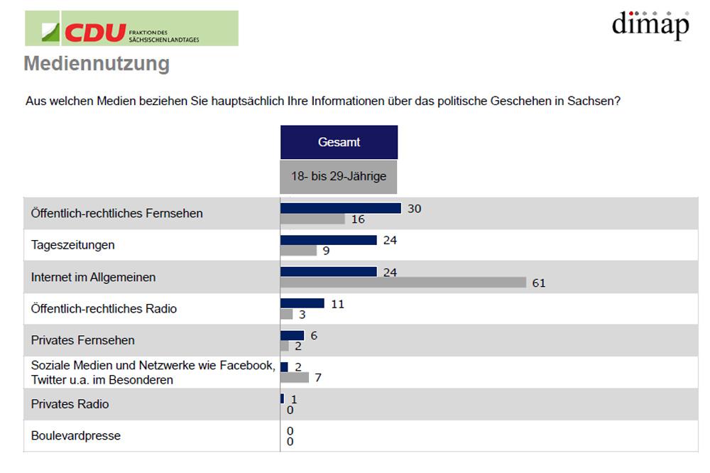 Mediennutzung in Sachsen. Grafik: Dimap, CDU-Fraktion Sachsen