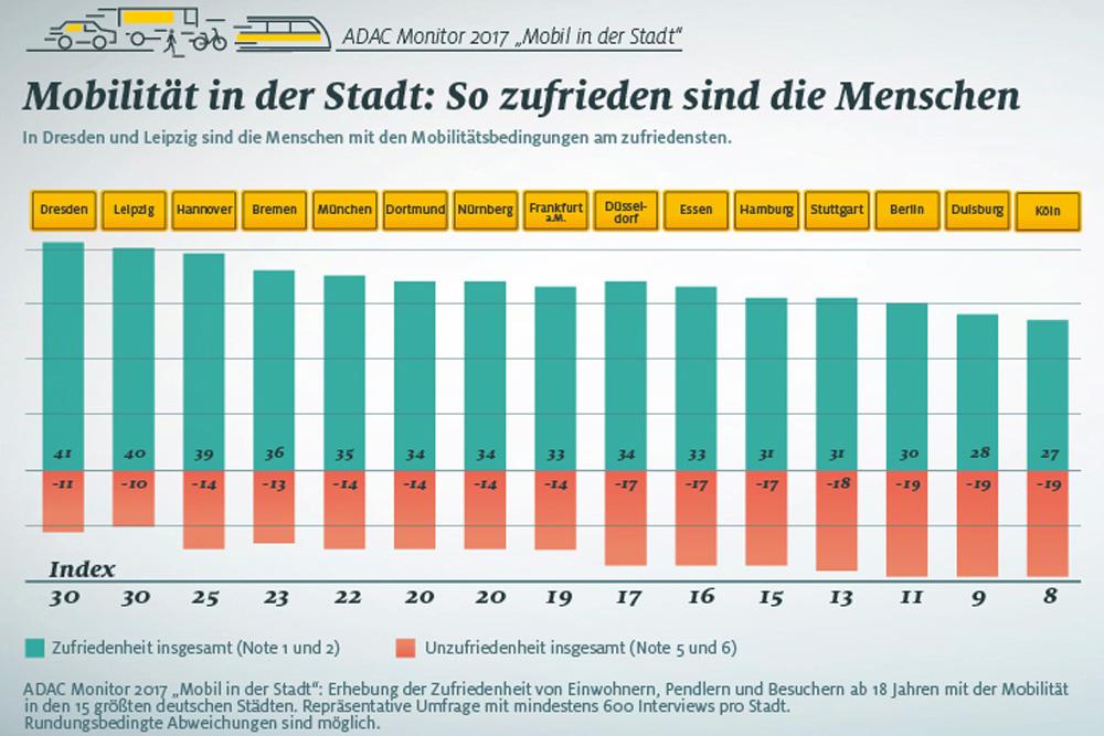 Zufriedenheit mit der Mobilität in 15 deutschen Großstädten. Grafik: ADAC-Monitor