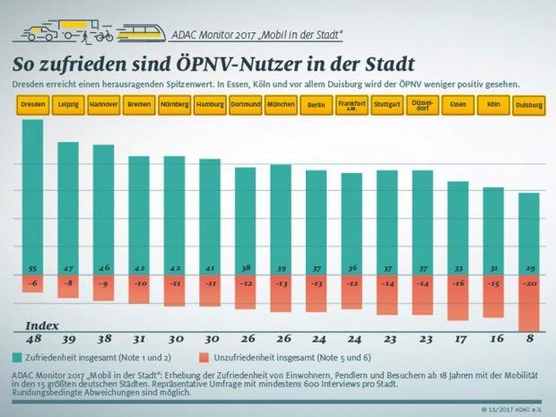 Zufriedenheitswerte mit dem ÖPNV. Grafik: ADAC Monitor