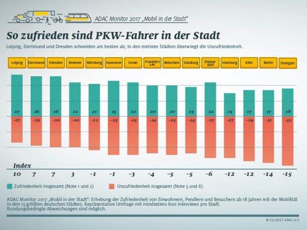 Zufriedenheitswerte der Pkw-Nutzer. Grafik: ADAC-Monitor