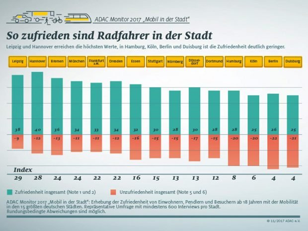Zufriedenheitswerte der Radfahrer. Grafik: ADAC-Monitor