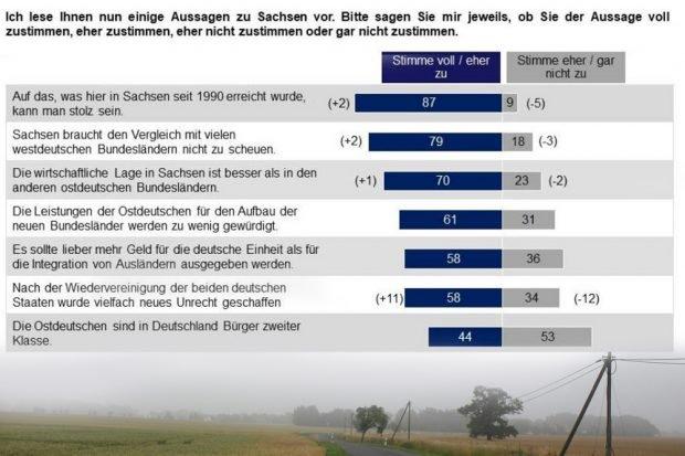 Die Sachsen zu Wirtschaft und Wiedervereinigung. Grafik: Sachsen-Monitor 2017