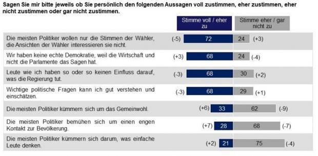 Was die Sachsen über Politiker denken. Grafik: Sachsen-Monitor 2017
