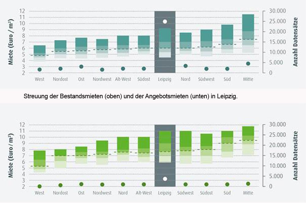 Bestands-und Angebotsmieten in Leipzig. Grafik: PISA Wohnungsmarktbericht