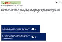 Falsche Alternative: Sicherheit gegen Freiheit. Grafik: Dimap, CDU-Fraktion Sachsen