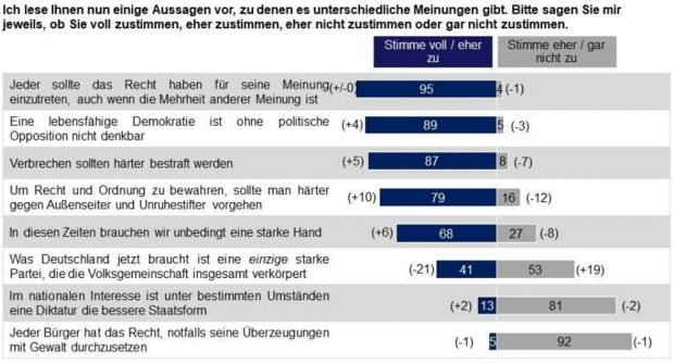Die Sachsen zu Demokratie, Recht und Ordnung. Grafik: Sachsen-Monitor 2017