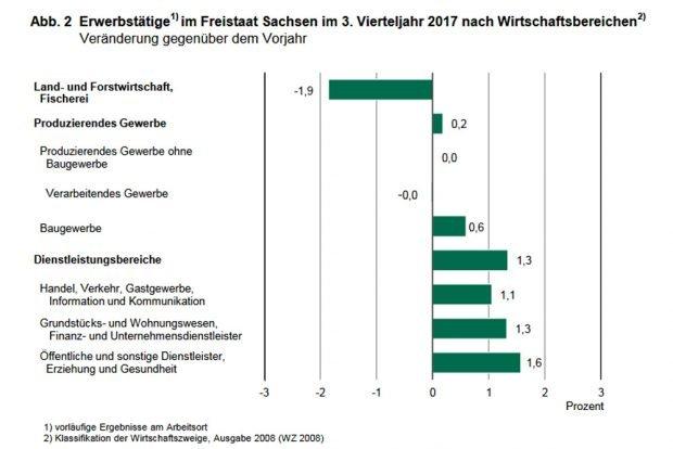 Die Entwicklung der Erwerbstätigenzahl. Grafik: Freistaat Sachsen, Landesamt für Statistik