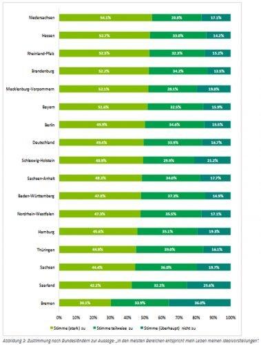 Lebenszufriedenheit nach Bundesländern. Grafik: BARMER