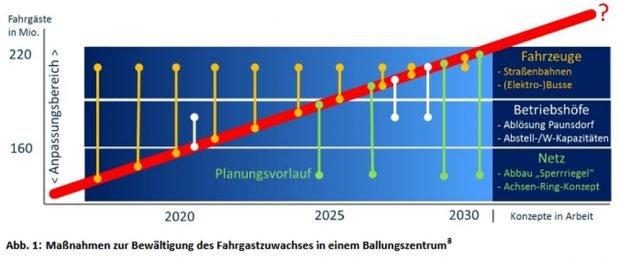 Die eher bescheidene Wachstums-Prognose für die LVB. Grafik: SMWA / Bericht der ÖPNV-Strategiekommission