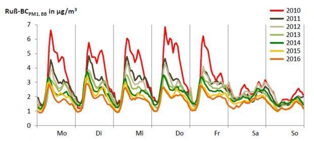 Messung der Rußpartikel im Wochenverlauf im Jahresvergleich 2010 bis 2016 in Leipzig. Grafik: Freistaat Sachsen, LfULG