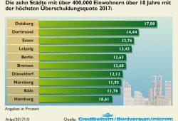 Verschuldung in den Großstädten. Grafik: Creditreform