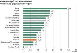 Selbst bei der Schaffung von Arbeitsplätzen hängt der Osten hinterher. Grafik: Sächsisches Landesamt für Statistik