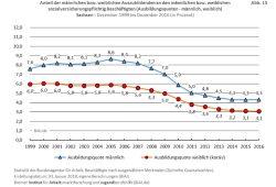 Die sächsische Auszubildendenquote 1999 bis 2016. Grafik: BIAJ