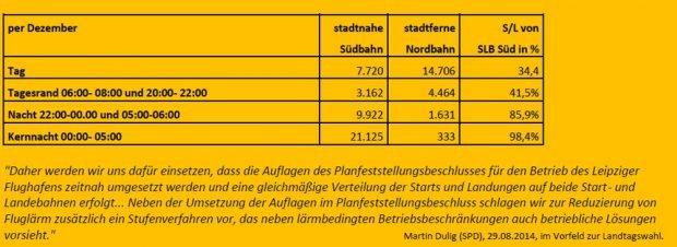 """Starts und Landungen nach Uhrzeiten und Verteilung. Tabelle: Bürgerinitiative """"Gegen die neue Flugroute"""""""