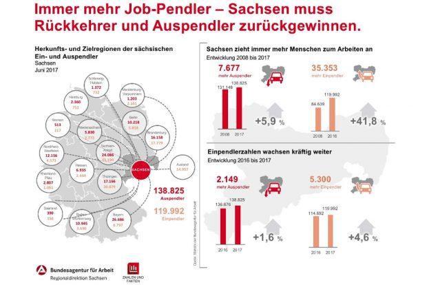 Die sächsischen Pendlerzahlen 2017. Grafik: Arbeitsagentur Sachsen