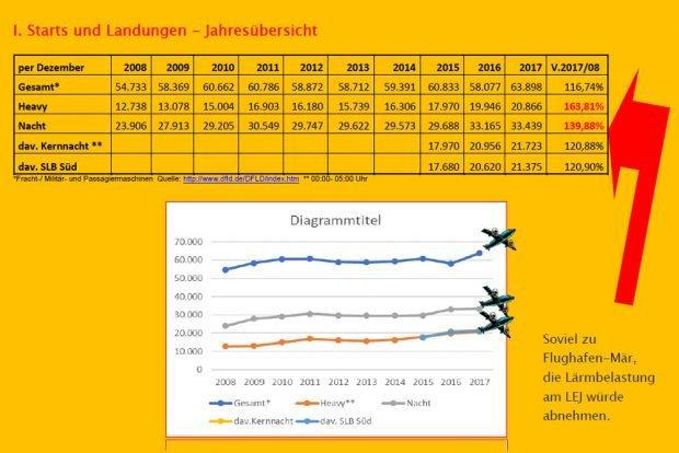"""Entwicklung der Flugbewegungen am Flughafen Leipzig / Halle. Grafik: Bürgerinitiative """"Gegen die neue Flugroute"""""""