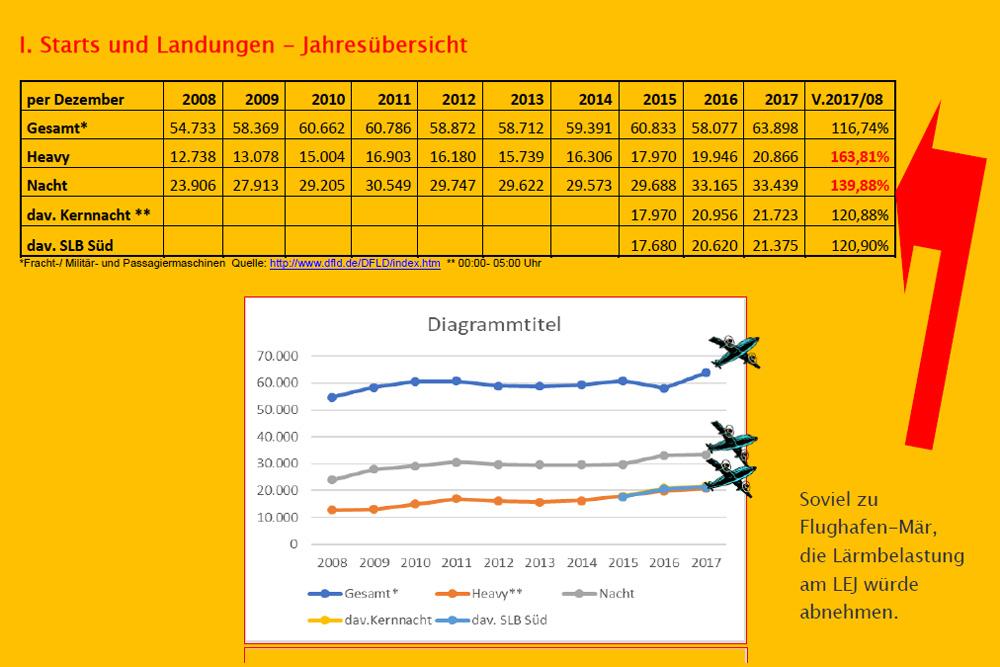 Entwicklung der Flugbewegungen am Flughafen Leipzig / Halle. Grafik: Bürgerinitiative