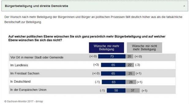 Wunsch der Bürger nach mehr Beteiligung. Grafik: Freistaat Sachsen, Sachsen Monitor 2017