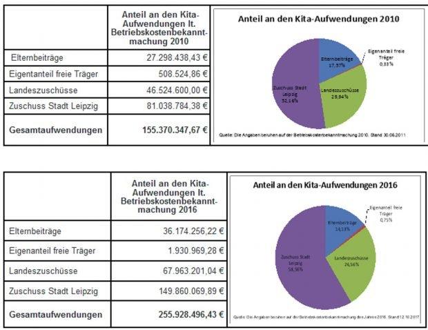 Anteilige Verteilung der Kita-Kosten. Grafik: Stadt Leipzig