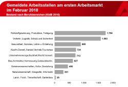 Gemeldete freie Stellen im Februar. Grafik: Arbeitsagentur Leipzig