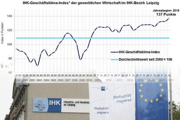 Geschäftsklimaindex-Entwicklung in Leipzig. Grafik: IHK, Foto: L-IZ