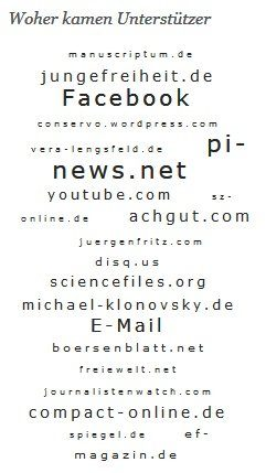 """Massive Unterstützung der """"Charta 2017""""-Petition von der """"Jungen Freiheit"""" und rechtsradikalen Websites wie die PEGIDA-Unterstützer """"PI News"""" und das """"Compact Magazin"""". Screen Openpetition"""