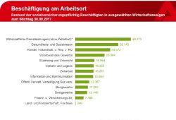 Beschäftigte am Arbeitsort Leipzig im September 2017. Grafik: Arbeitsagentur Leipzig