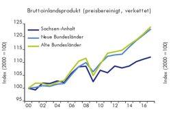 Ab 2010 abgehängt: BIP-Entwicklung in Ost, West und Sachsen-Anhalt. Grafik: IWH Halle