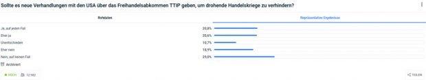 Die zweite Civey-Umfrage vom März 2018. Screenshot: L-IZ