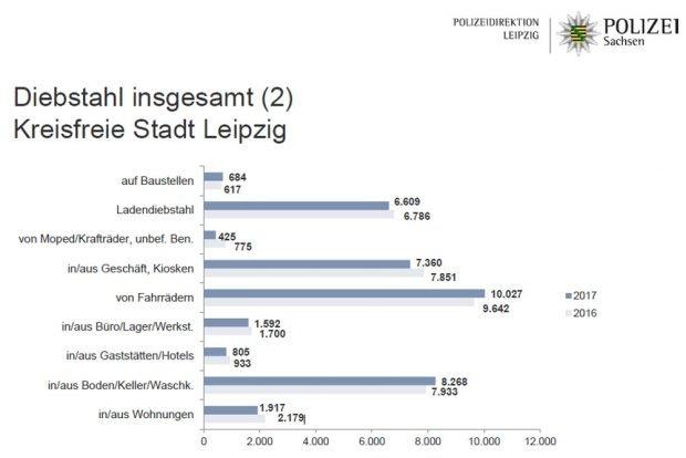 Entwicklung der Diebstähle in Leipzig. Grafik: Polizeidirektion Leipzig