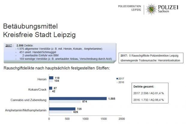 Zahlen zur Drogenkriminalität in Leipzig. Grafik: Polizeidirektion Leipzig
