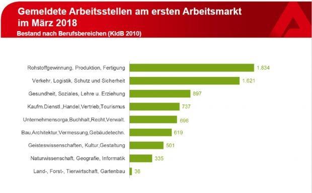 Die gemeldeten freien Stellen im März. Grafik: Arbeitsagentur Leipzig
