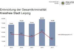 Statistische Kriminalitätsentwicklung in Leipzig. Grafik: Polizeidirektion Leipzig