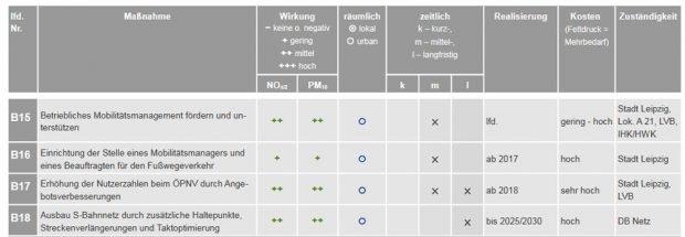 Vier ÖPNV-Maßnahmen im neuen Luftreinhalteplan. Grafik: Stadt Leipzig