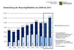 Registrierte Rauschgiftdelikte. Grafik: Freistaat Sachsen, SMI