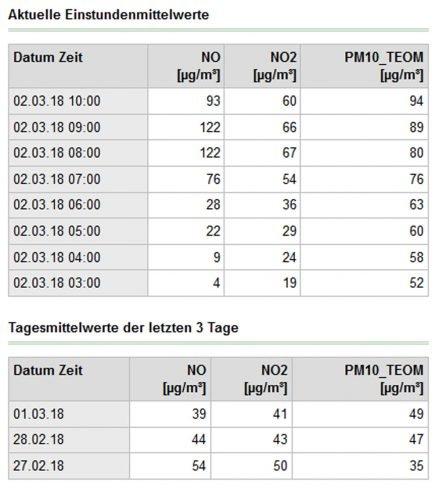 Messwerte an der Luftmessstation Lützner Straße. Tabelle: LfULG, Freistaat Sachsen