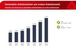 Entwicklung der Zahl gemeldeter freier Stellen seit 2012. Grafik: Arbeitsagentur Leipzig