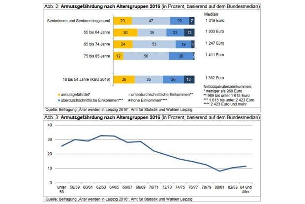 Die Armutsgefährdungsquoten der älteren Leipziger. Grafik: Stadt Leipzig, Quartalsbericht IV/2017