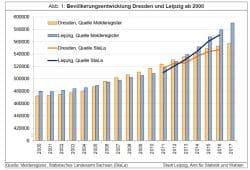 Bevölkerungsentwicklung in Dresden und Leipzig im Vergleich. Grafik: Stadt Leipzig, Quartalsbericht VI / 2017